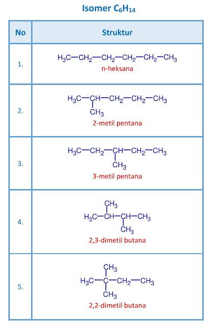 isomer C6H14 - heksana