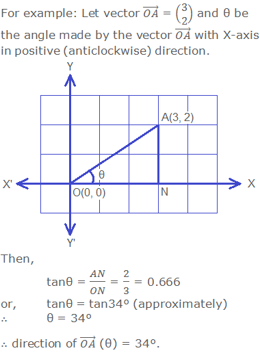 For example: Let vector (OA) ⃗ = (■(3@2)) and θ be the angle made by the vector (OA) ⃗ with X-axis in positive (anticlockwise) direction. Then, tanθ = AN/ON = 2/3 = 0.666 or,tanθ = tan34° (approximately) ∴θ = 34° ∴ direction of (OA) ⃗ (θ) = 34°.