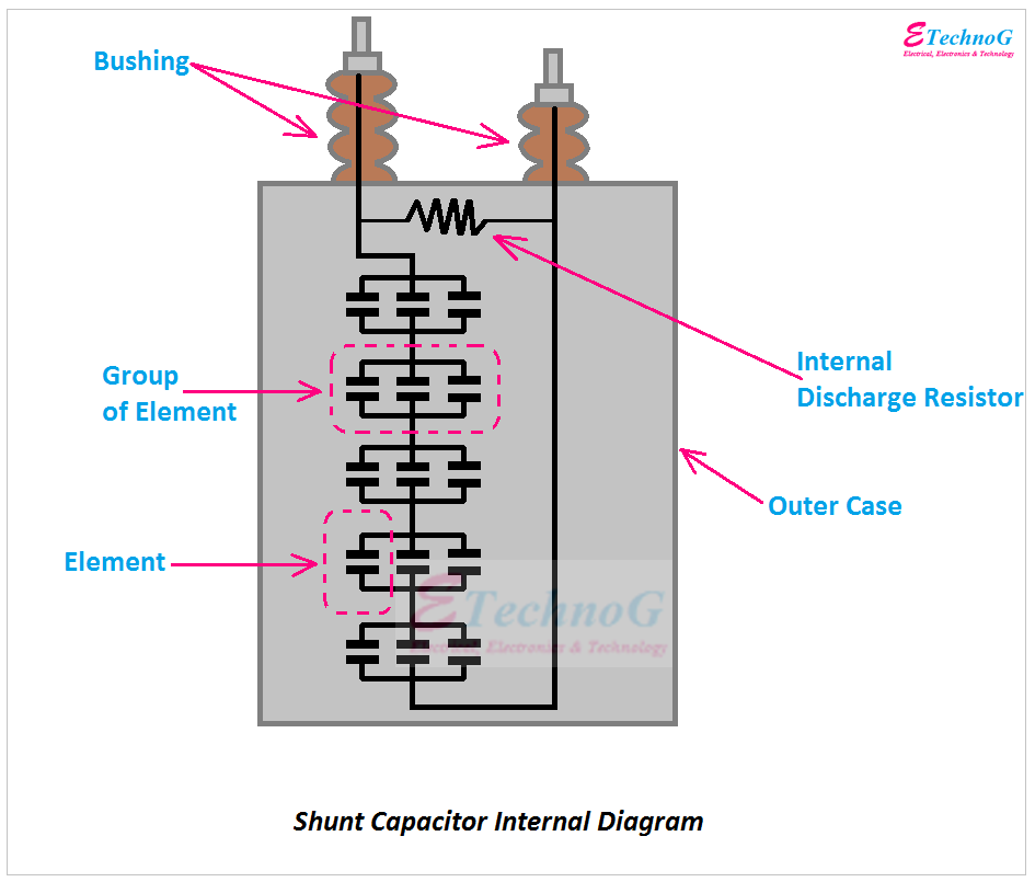 Shunt capacitor bank internal connection diagram, Shunt Capacitor use applications advantages