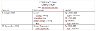 Jurnal Capital Lease / Financial Lease