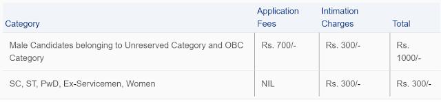 CWC Application Fee