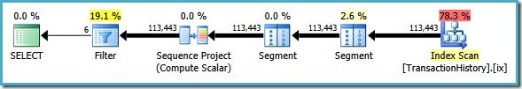 SQL Server 2005 execution plan