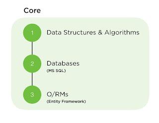Core Database