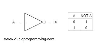 Tabel Kebenaran Gerbang NOT - Dunia Programming