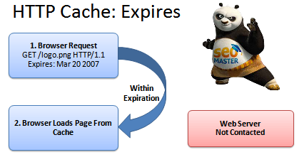 HTTP Caching - header Expires
