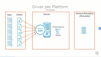 best Pluralsight course to learn Appium for automation testing