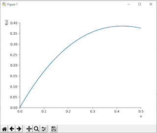 Lagrange's mean value theorem in Python