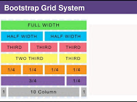 Mengenal Sistem Grid Bootstrap Dalam Mendesain Layout Website