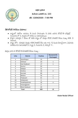 COVID - 19 - PRESS NOTE - MEDIA BULLETIN NO : 120 (TELUGU) - Dr. Araj Srikanth, STATE NODAL OFFICER , Dated: 13-04-2020 (7.PM).