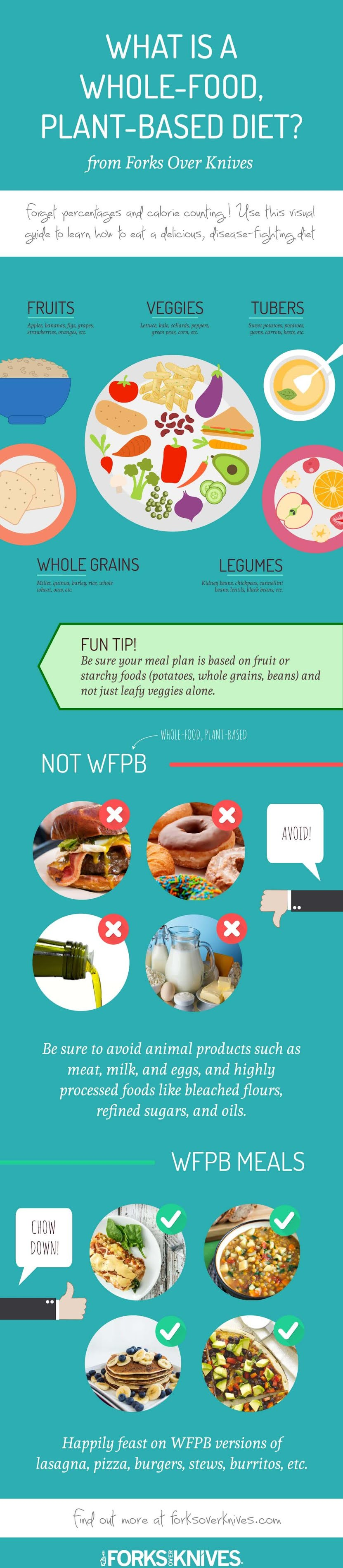 What Is A Whole-food, Plant-based Diet? #infographic #Food #infographics #Diet #Infographic