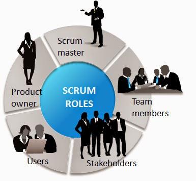 Agile Roles ~ Agile