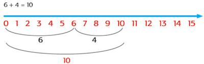 3. 6 + 4 = 10 www.simplenewme