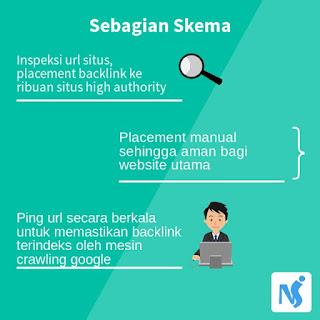 skema-jasa-meningkatkan-domain-authority-dan-page-authority-website