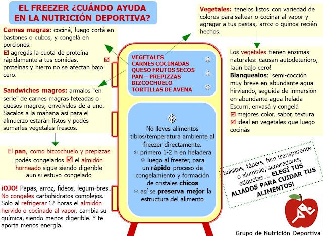 Plan alimenticio para atletas