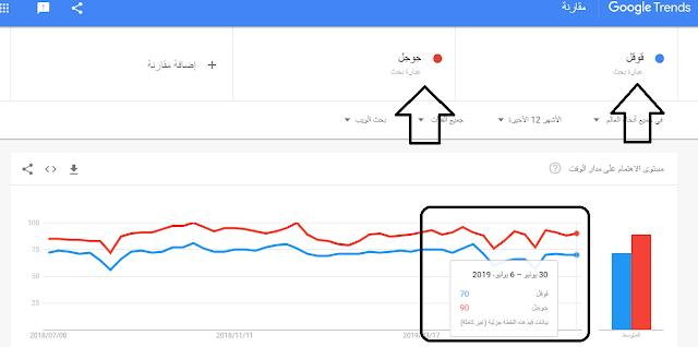 شرح اسكتشاف جوجل تريند وطريقة اختيار الكلمة المفتاحية لزيارات كثيرة
