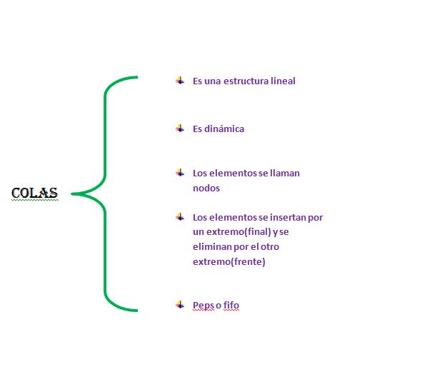 Ingenieria En Informática Estructura De Datos Colas