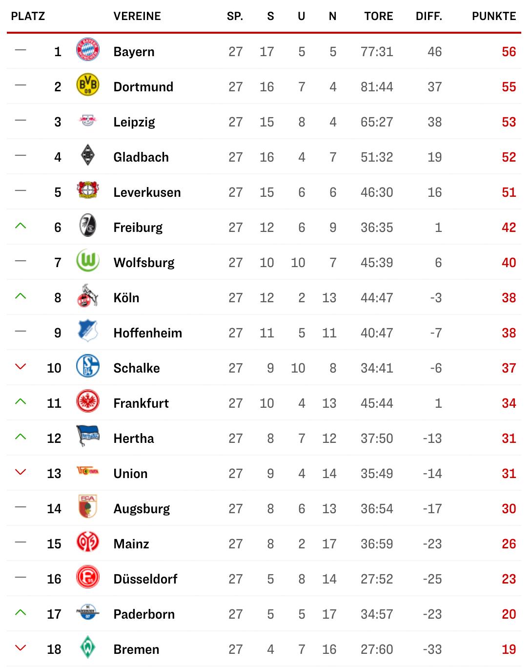 1. Bundesliga Tabelle