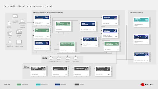 retail data framework