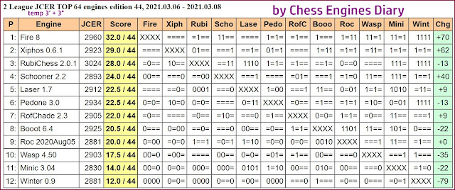 Chess Engines Diary - Tournaments 2021 - Page 4 2021.03.06.2LeagueJCER.ed44