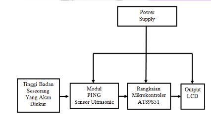 Hany windri astuti berikut ini adalah blok diagram dan flowchart dari alat pengukur tinggi badan ini ccuart Choice Image