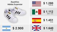 Comparativa precios argentina y el mundo
