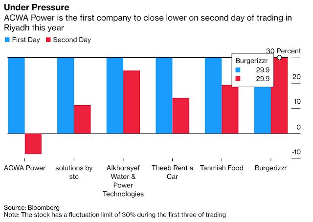 ACWA Power IPO, Quote: Saudi Arabia IPO Stock Sinks on Riyadh Exchange - Bloomberg