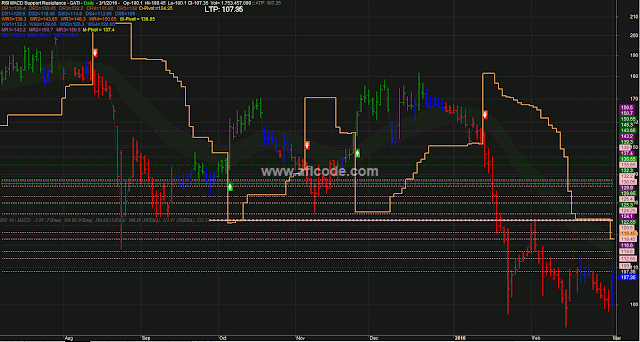 Perfect Supertrend With RSI MACD confirmation