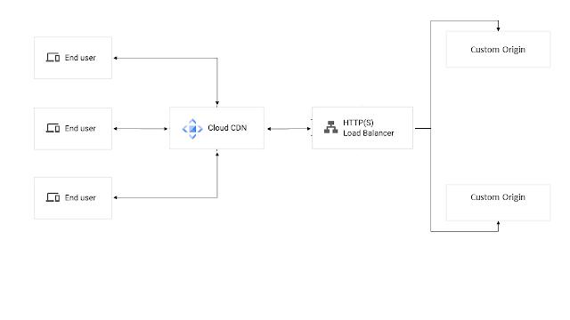 google-cdn-custom-origin
