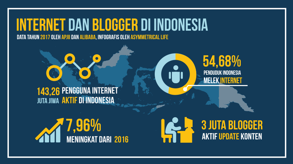 Data Internet dan Blogger di Indonesia