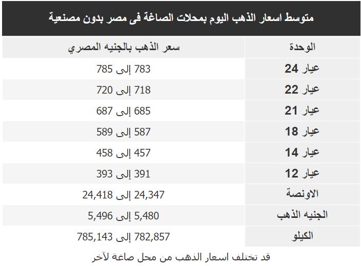 اسعار الذهب اليوم فى مصر Gold الجمعة 14 فبراير 2020