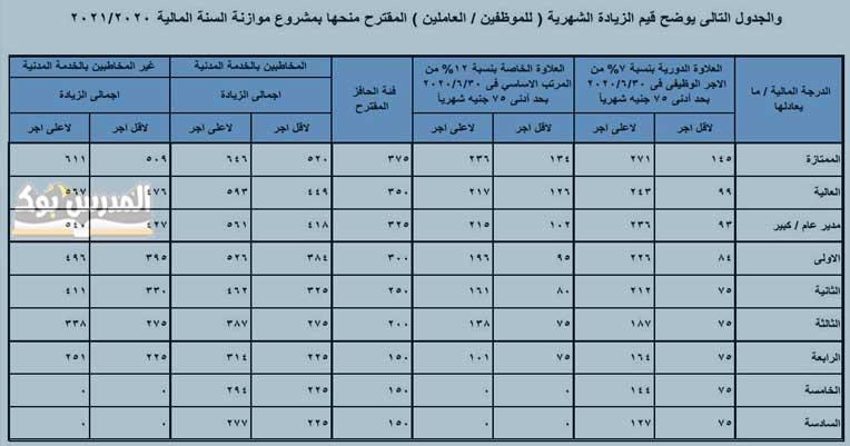 جدول زيادات مرتبات العاملين بالدولة بعد علاوة 7% اعرف راتبك من هنا