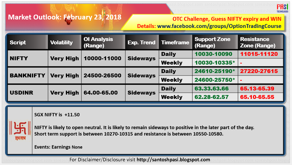 Indian Market Outlook: 20180223