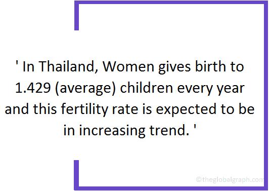 Thailand  Population Fact