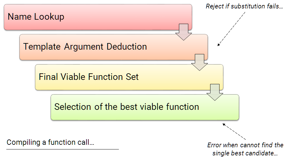 Compiling a function call