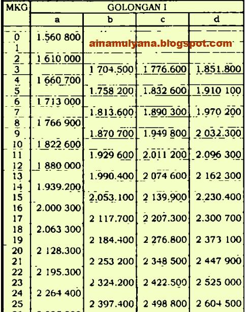 Daftar Gaji PNS Golongan 1