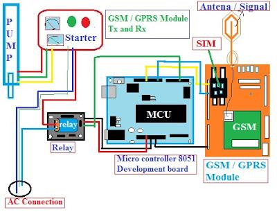 Computer Technical Stuff, RF module, Zigbee module, GSM or GPRS module and Wi-Fi