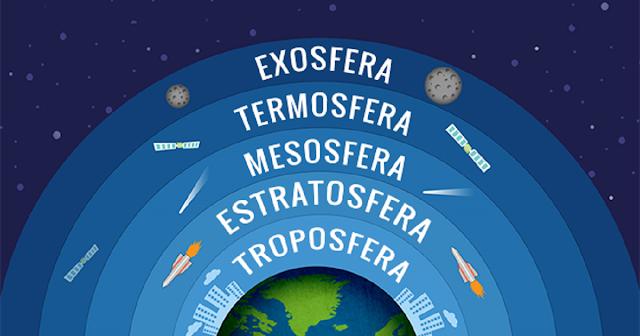 Divisões das camadas atmosféricas no globo