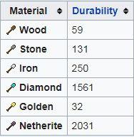 minecraft shovel durability chart