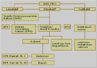 Sistem Pemerintahan Indonesia Saat Ini - berbagaireviews.com