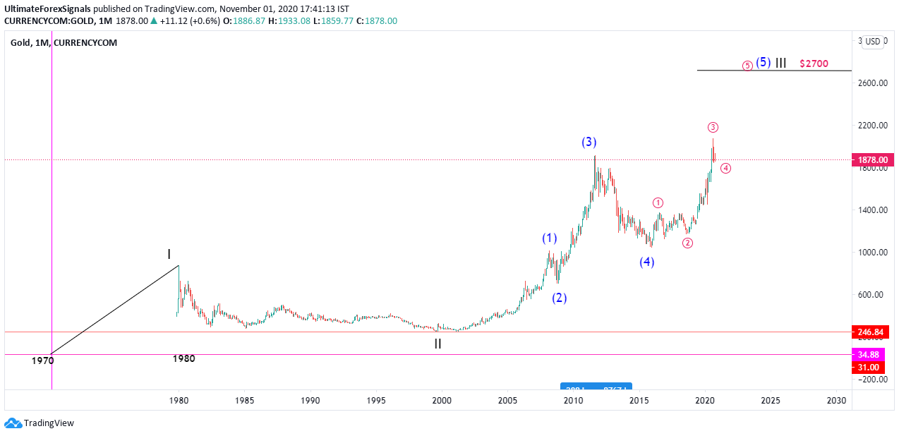 Gold Monthly Elliott waves