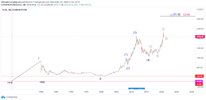 Gold XAU/USD 5th wave forecast