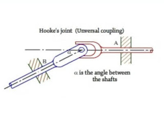 Hooke's coupling