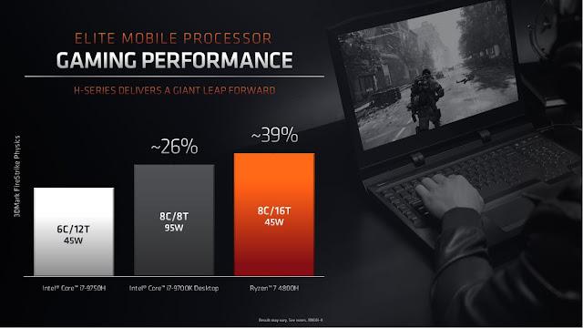 Ryzen 9 4900H vs Inter Core i7-9700K, Intel Core i7 9750H