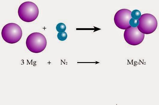 التفاعلات الكيميائيه أبريل 2014 - synthesis reaction