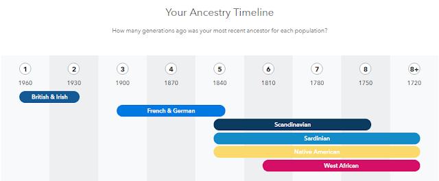 Ancestry Timeline - My 23&Me Ancestry Results
