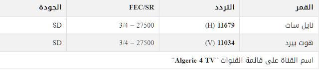 تردد قناة الجزائرية الرابعة 2020