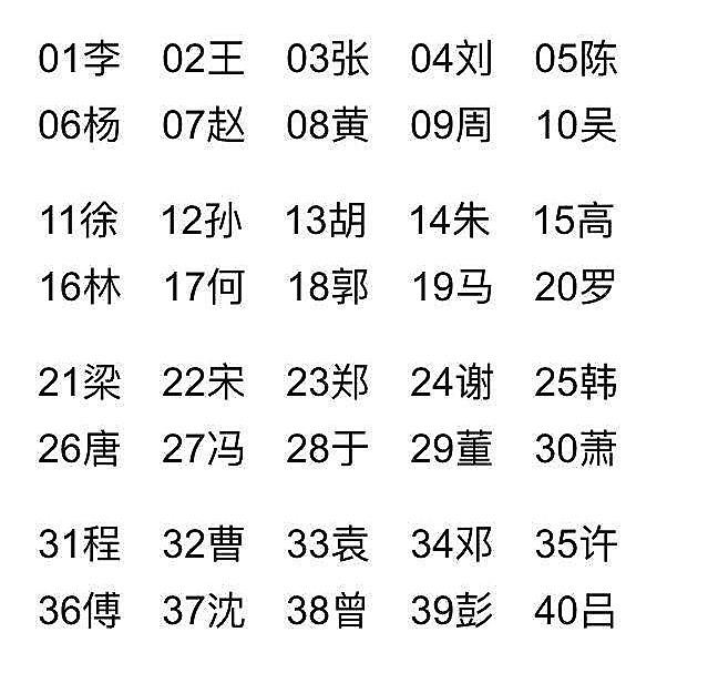 中国の苗字で多い順番の表