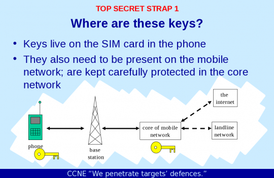 NSA Stole Millions Of SIM Card Encryption Keys To Gather Private Data