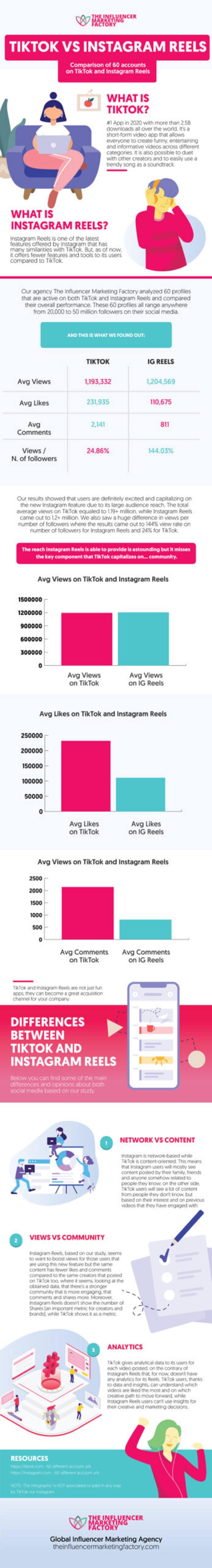 tiktok-vs-instagram-reels-infographic