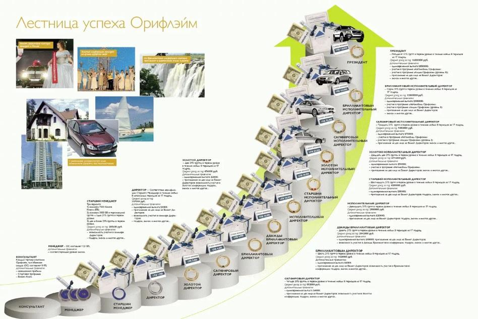 План успеха картинки орифлейм